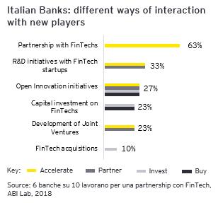 interazione fintech banche