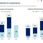 investimenti pd
