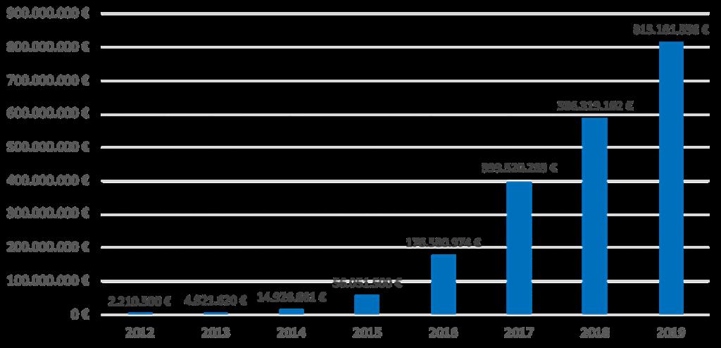 Raccolta annuale delle 22 principali piattaforme di real estate crowdfunding europee e italiane