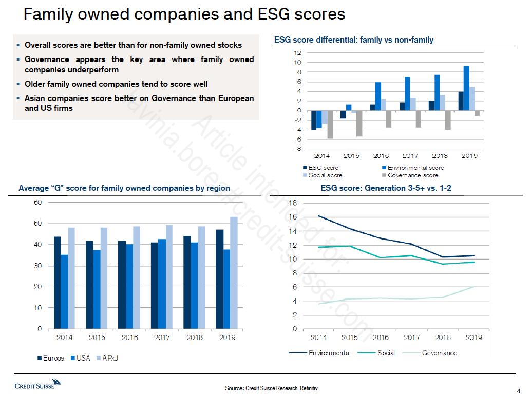 rating ESG imprese familiari