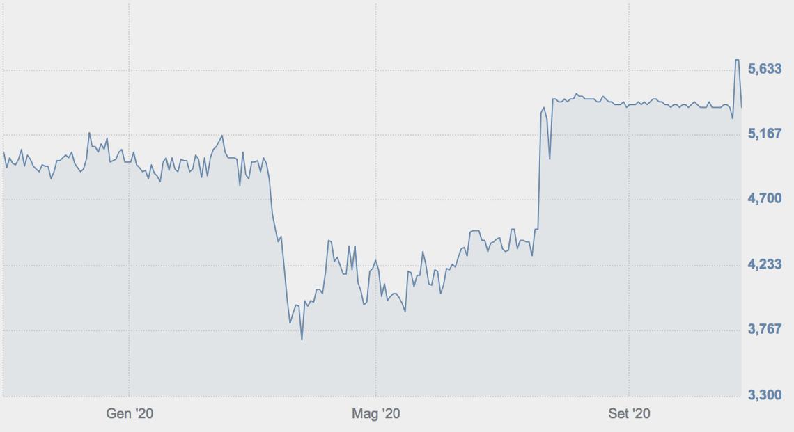 Andamento di Techedge in Borsa nell'ultimo anno