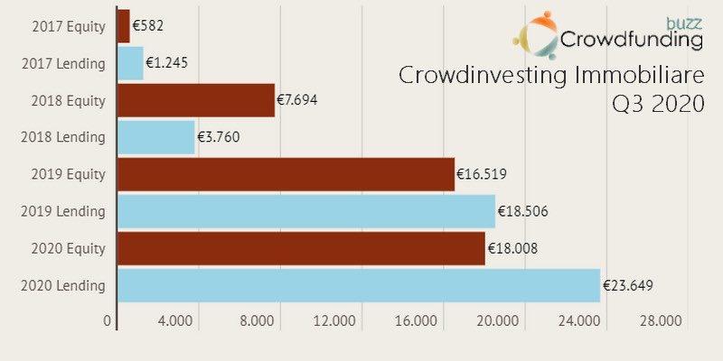 Crowdfunding-immobiliare-equity-e-lending-Q3-2020