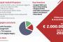 Gli integratori veneti Labomar si quotano all'Aim Italia con una capitalizzazione di 111 mln euro
