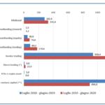 I flussi di finanziamento alle pmi italiane da canali alternativi alle banche
