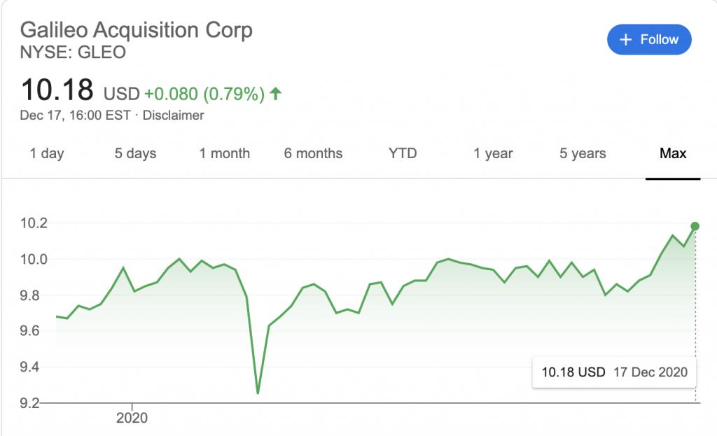 Il titolo Galileo Acquisition Corp al NYSE