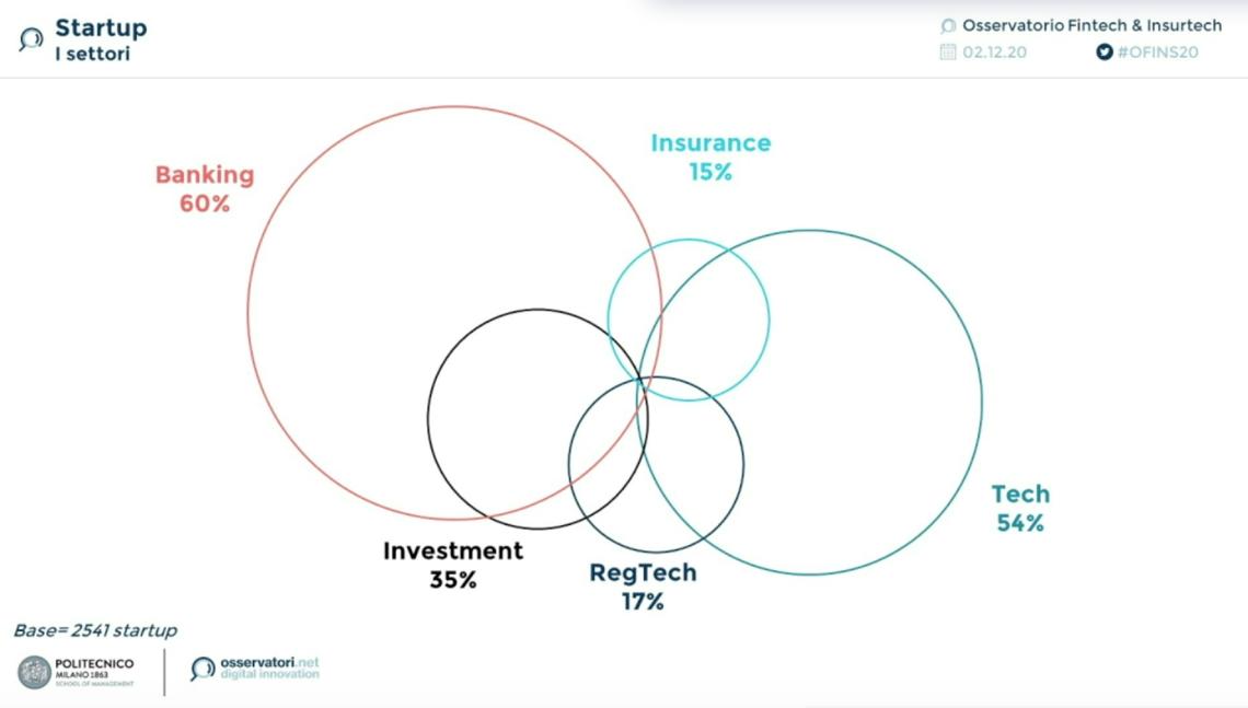 finanziamenti per settori