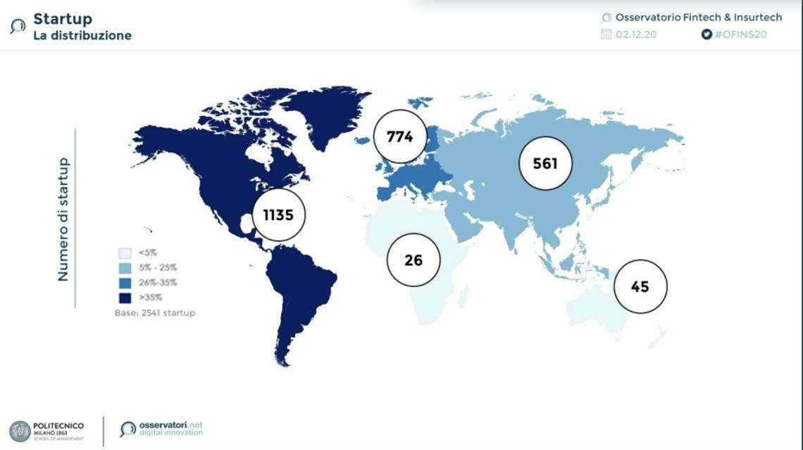 startup finanziate