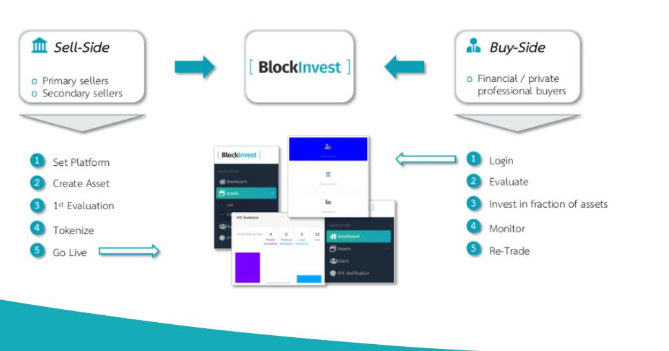 BlockInvest