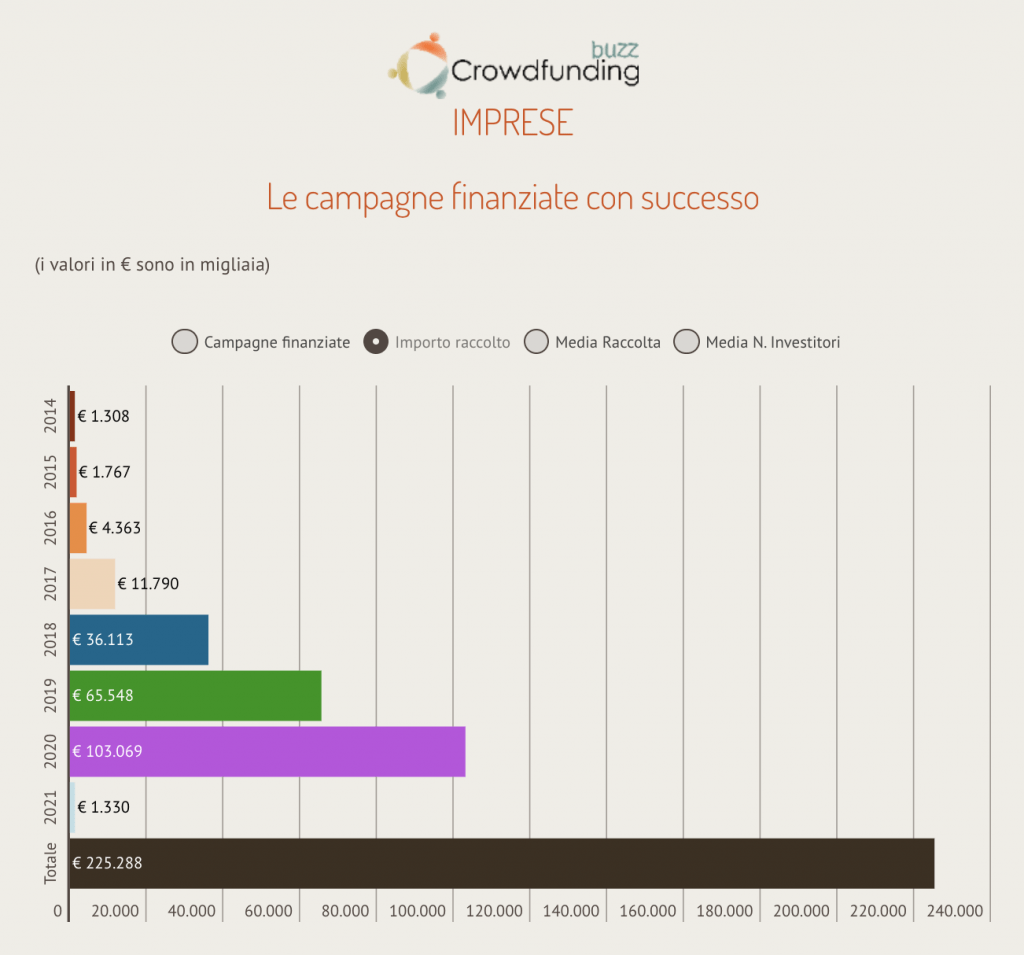 equity crowdfunding raccolta