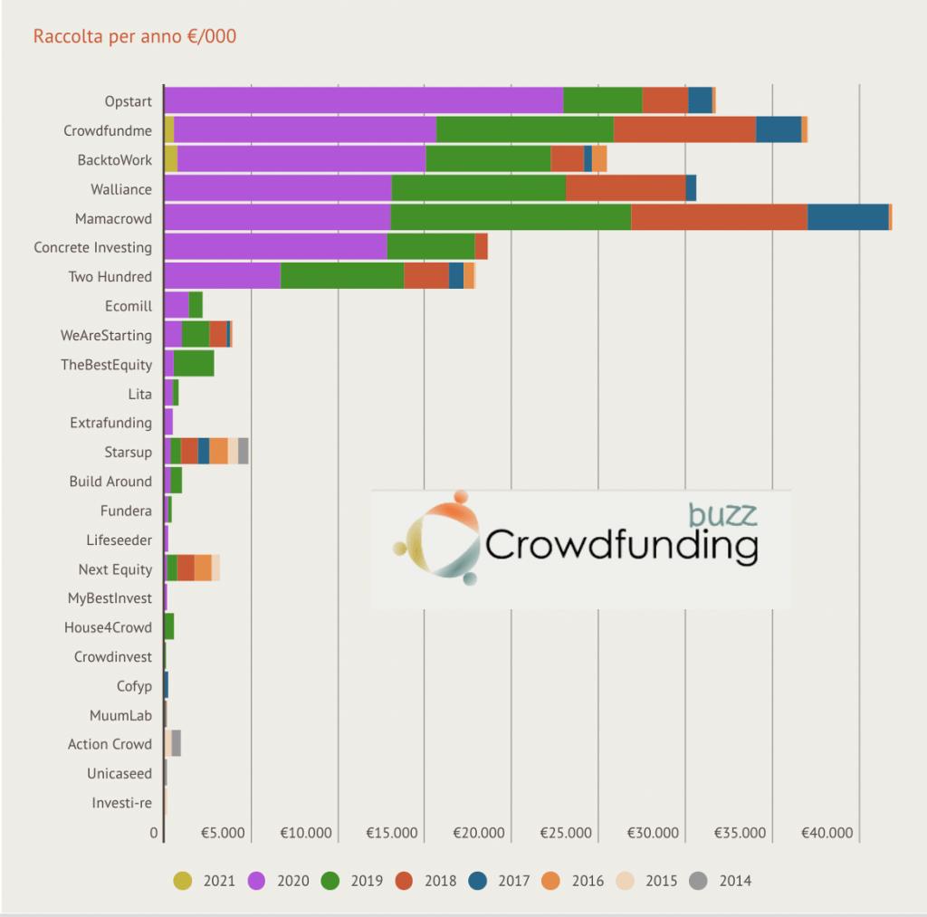 Piattaforme equity crowdfunding
