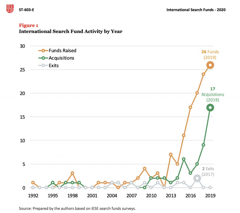 Evoluzione dell'attività dei search fund negli Usa (grafico in alto) e nel resto del mondo (grafico in basso)