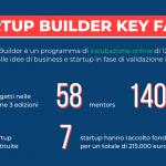 Startup Builder 2020