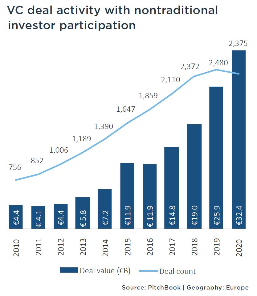 investir non tradiz