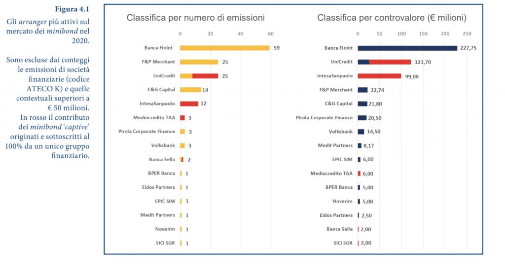Fonte: 7° Report Osservatorio Minibond Politecnico di Milano