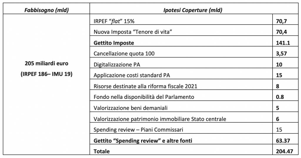 riforma fiscale 2