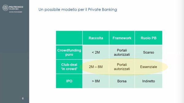crowdfunding e PB