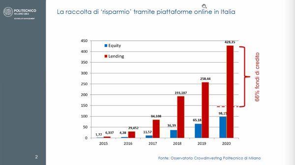 crowdinvesting italia