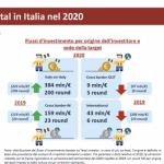 vc italia 2020