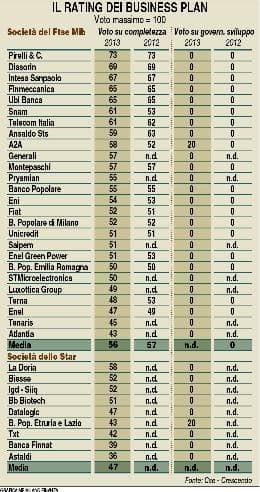 Business plan rating Cse-Crescendo