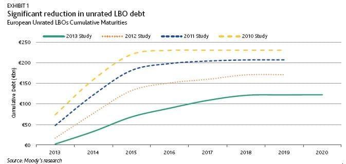 Stock di debiti Lbo