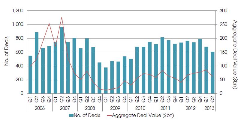 Buyout investimenti Preqin 2013