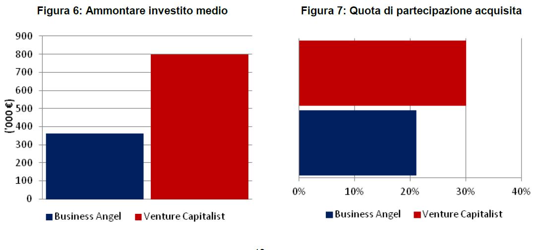 Venture capital business angel