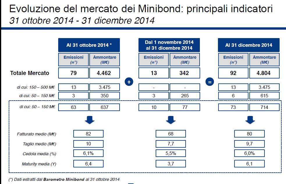 minibond-dati