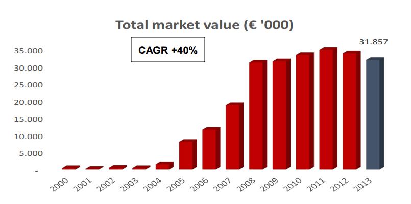 Il valore degli investimenti dei business angel in Italia