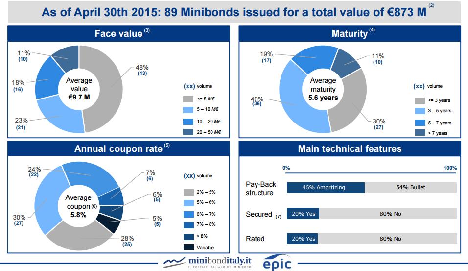 minibond-tab