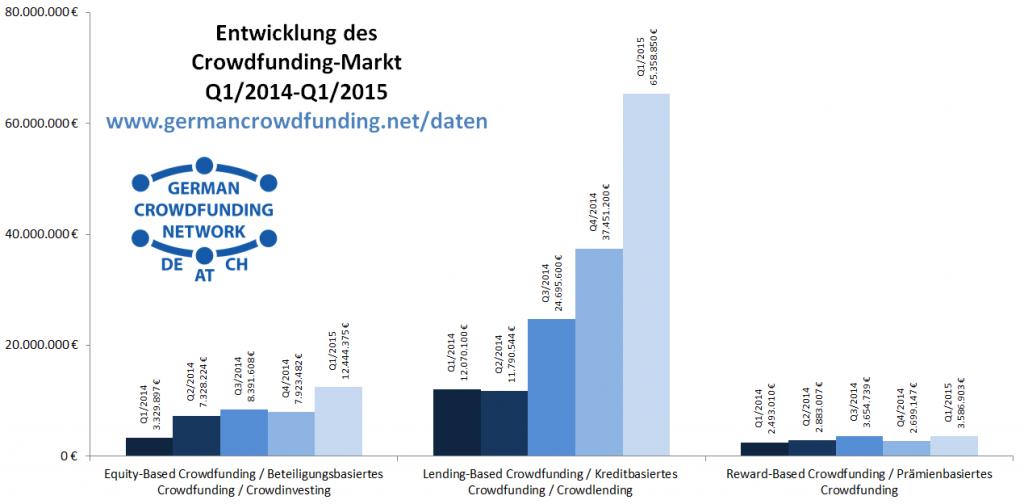 GCN-Crowdfunding-Market-Q1-2015