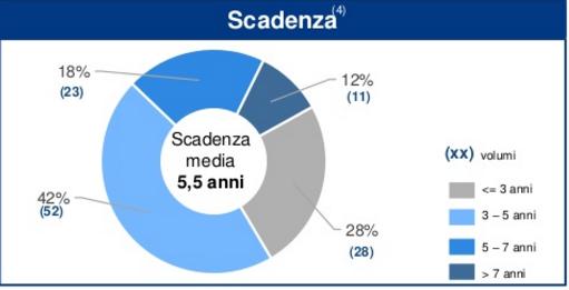 Le scadenze delle emissioni < = 50 mln euro quotati all'ExtraMot Pro (Fonte: Epic sim)