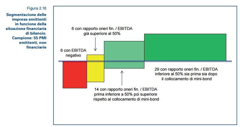 debito_minibond