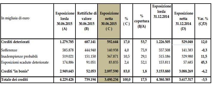 Crediti di GE Interbanca al 30 giugno 2015