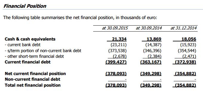 Premuda-debt