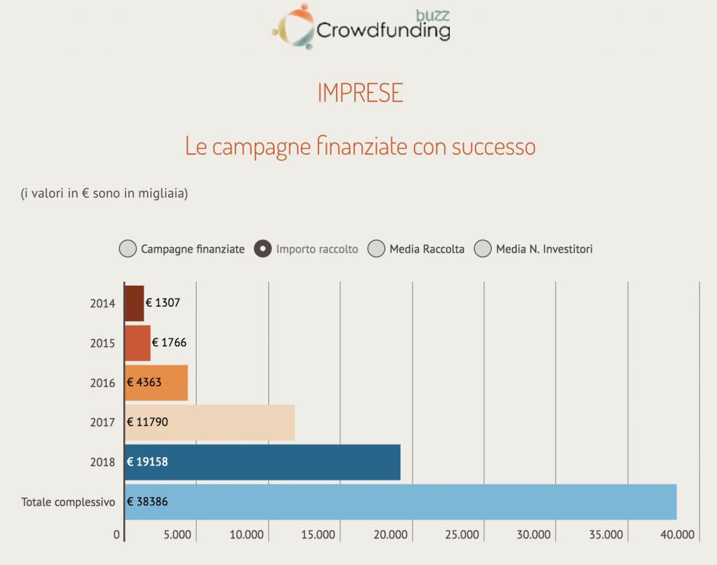 crowdfundingbuzz
